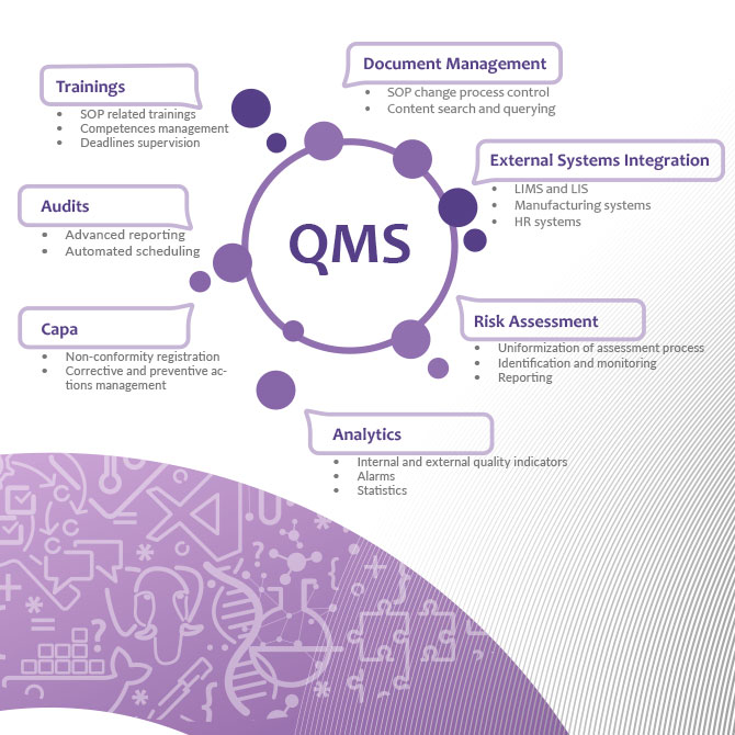 QMS – Document Management System